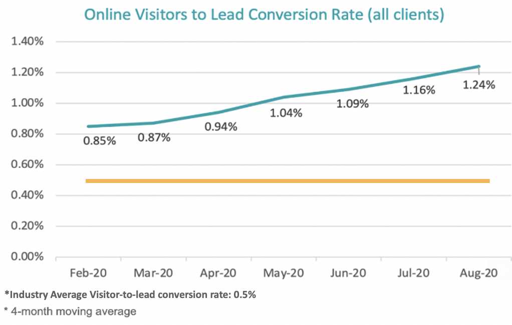 Graph showing OpenHouse.ai rate for online visitors to lead conversion across all clients growing from 0.85% to 1.24% from February 2020 to August 2020.